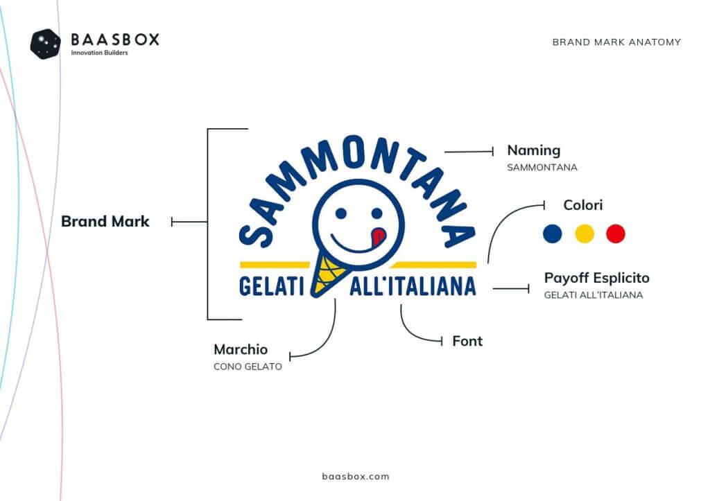 Brand Mark Analisi Sammontana