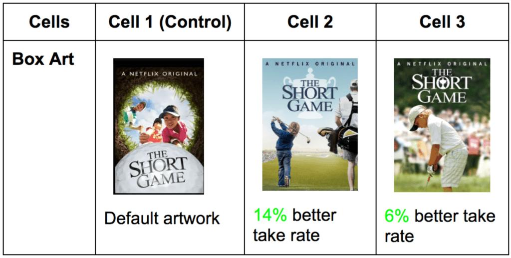 Netflix a/b test