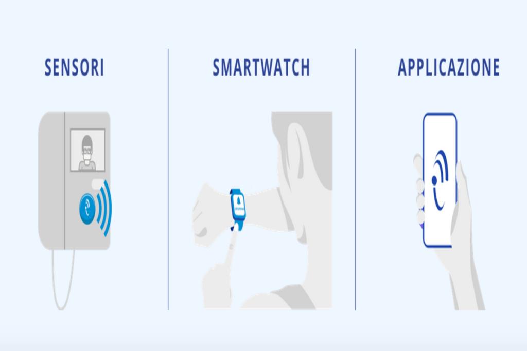 KitMe app per sordi