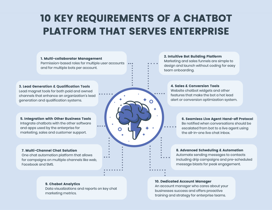 chatbot requisiti