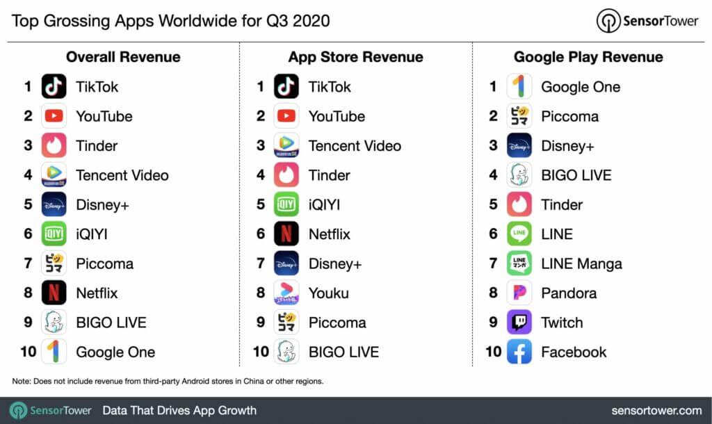 app più scaricate nel Q3 2020
