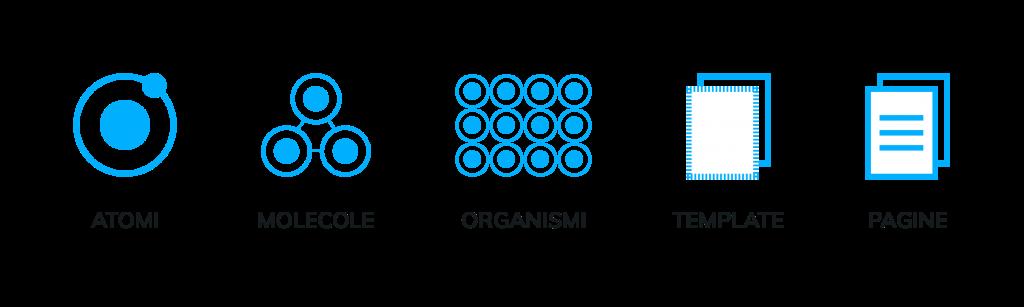 in foto quattro elementi dell'atomic design